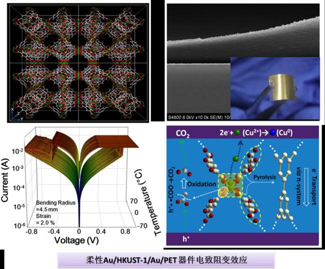 宁波材料所在金属有机框架 MOF 材料的电致阻变效应研究方面取得系